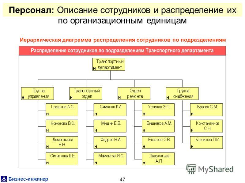 Бизнес-инжинер 47 Иерархическая диаграмма распределения сотрудников по подразделениям Персонал: Описание сотрудников и распределение их по организационным единицам
