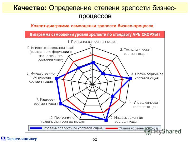Бизнес-инжинер 52 Качество: Определение степени зрелости бизнес- процессов Кокпит-диаграмма самооценки зрелости бизнес-процесса