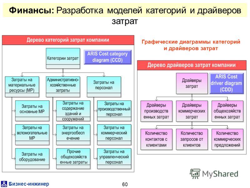Бизнес-инжинер 60 Финансы: Разработка моделей категорий и драйверов затрат Графические диаграммы категорий и драйверов затрат