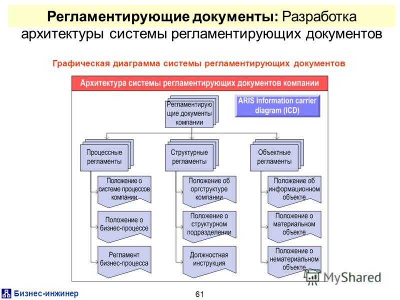 Бизнес-инжинер 61 Регламентирующие документы: Разработка архитектуры системы регламентирующих документов Графическая диаграмма системы регламентирующих документов