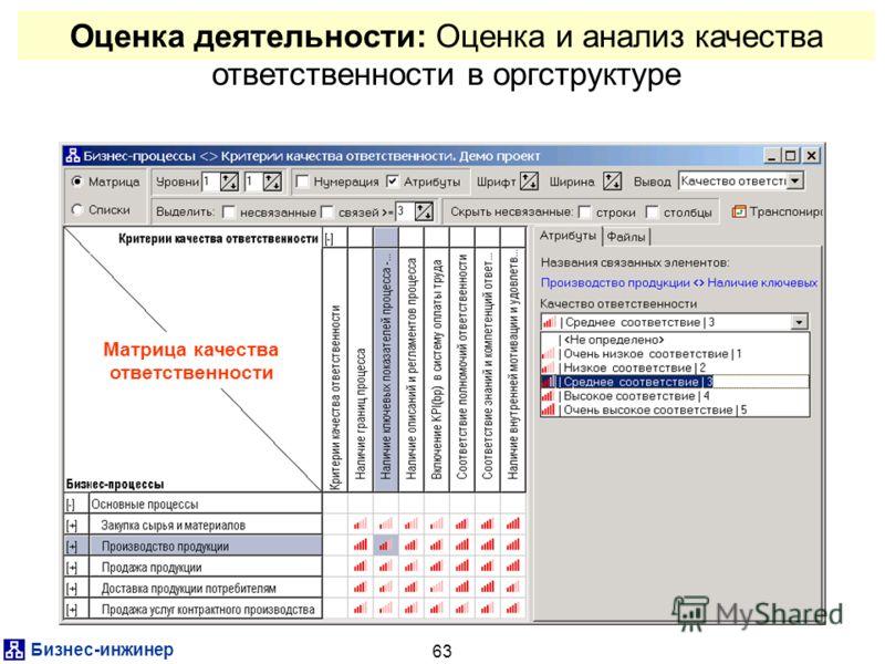 Бизнес-инжинер 63 Оценка деятельности: Оценка и анализ качества ответственности в оргструктуре Матрица качества ответственности