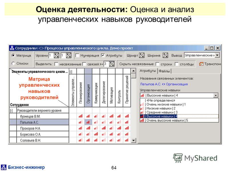 Бизнес-инжинер 64 Оценка деятельности: Оценка и анализ управленческих навыков руководителей Матрица управленческих навыков руководителей