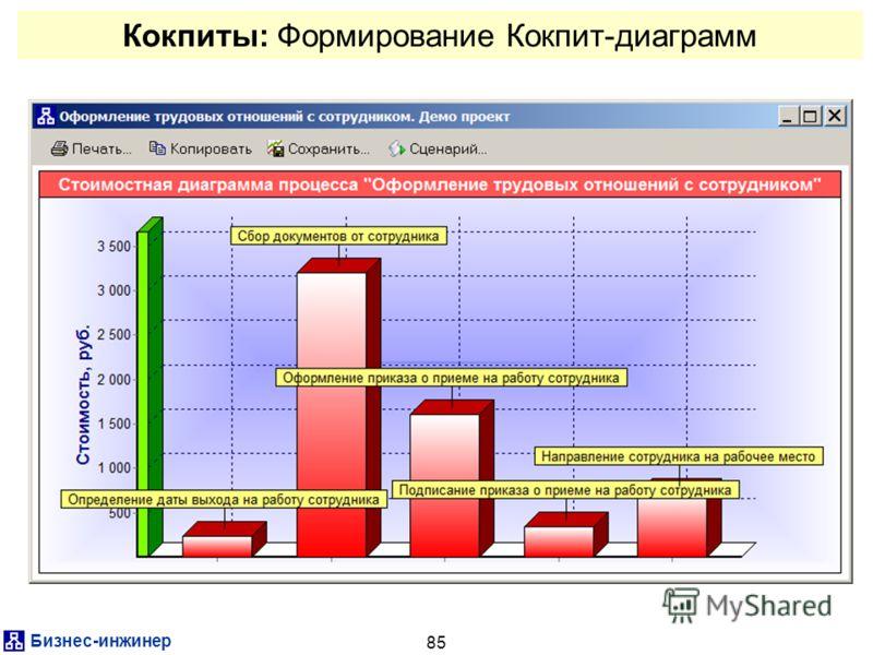 Бизнес-инжинер 85 Кокпиты: Формирование Кокпит-диаграмм