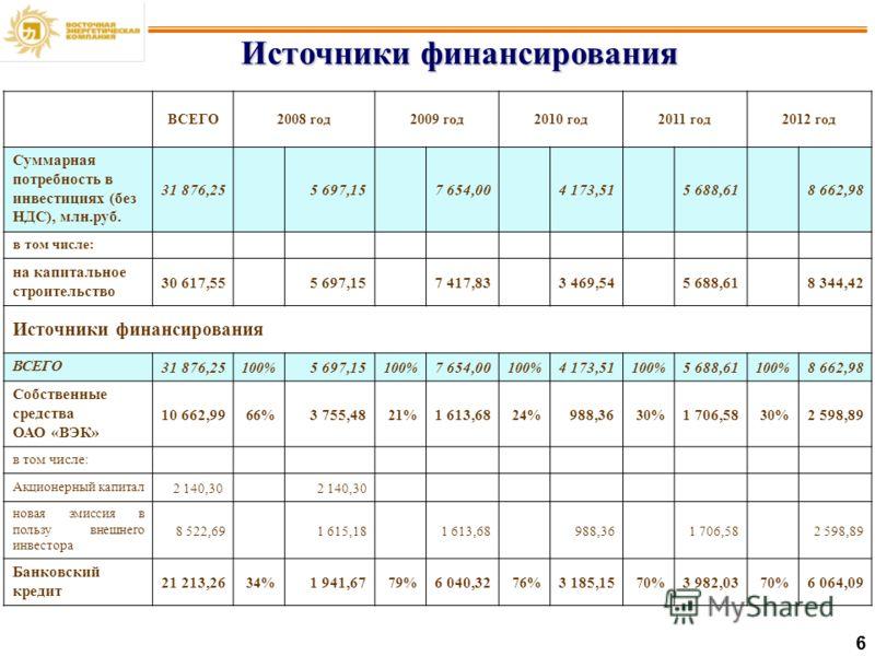 6 Источники финансирования ВСЕГО2008 год2009 год2010 год2011 год2012 год Суммарная потребность в инвестициях (без НДС), млн.руб. 31 876,25 5 697,15 7 654,00 4 173,51 5 688,61 8 662,98 в том числе: на капитальное строительство 30 617,55 5 697,15 7 417