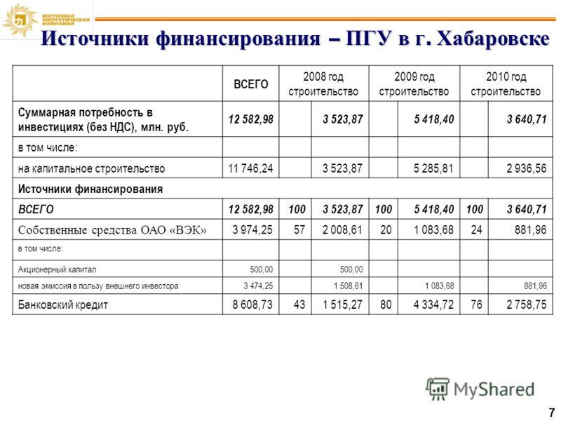 7 Источники финансирования – ПГУ в г. Хабаровске ВСЕГО 2008 год строительство 2009 год строительство 2010 год строительство Суммарная потребность в инвестициях (без НДС), млн. руб. 12 582,983 523,875 418,403 640,71 в том числе: на капитальное строите