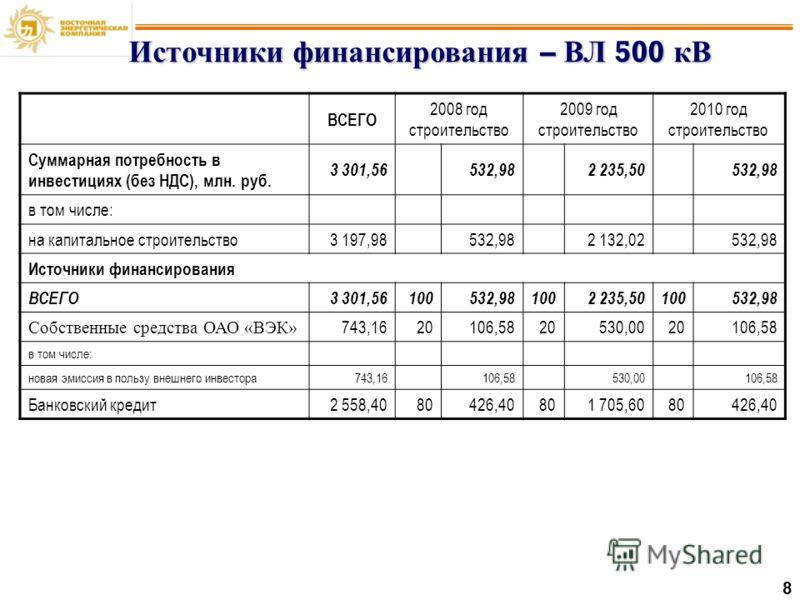 8 Источники финансирования – ВЛ 500 кВ ВСЕГО 2008 год строительство 2009 год строительство 2010 год строительство Суммарная потребность в инвестициях (без НДС), млн. руб. 3 301,56532,982 235,50532,98 в том числе: на капитальное строительство 3 197,98
