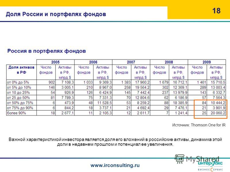 Доля России и портфелях фондов 18 Важной характеристикой инвестора является доля его вложений в российские активы, динамика этой доли в недавнем прошлом и потенциал ее увеличения. Источник: Thomson One for IR www.irconsulting.ru