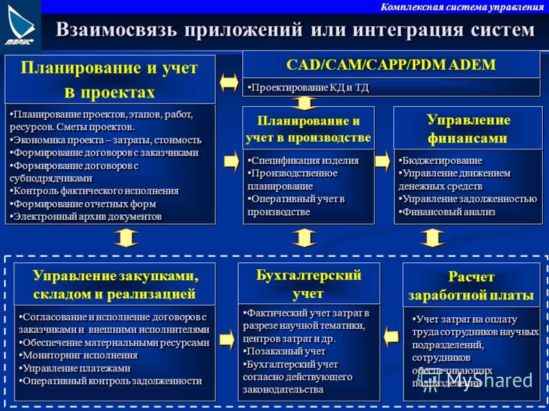 Комплексная система управления CAD/CAM/CAPP/PDM ADEM Проектирование КД и ТДПроектирование КД и ТД Взаимосвязь приложений или интеграция систем Планирование и учет в проектах Планирование и учет в проектах Планирование проектов, этапов, работ, ресурсо