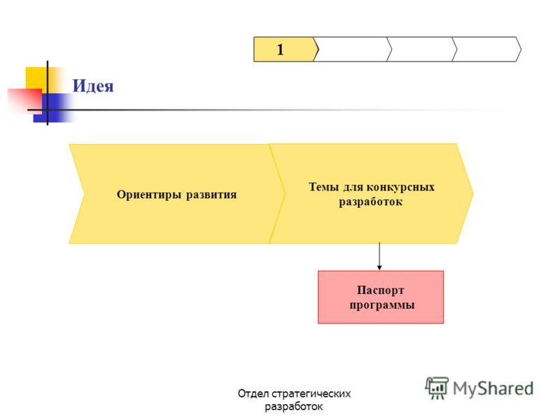 Отдел стратегических разработок Темы для конкурсных разработок Паспорт программы 1 Ориентиры развития Идея