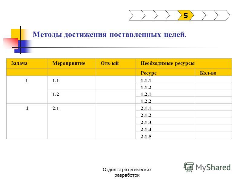 Отдел стратегических разработок Методы достижения поставленных целей. 5 ЗадачаМероприятиеОтв-ыйНеобходимые ресурсы РесурсКол-во 11.1 1.1.1 1.1.2 1.2 1.2.1 1.2.2 22.1 2.1.1 2.1.2 2.1.3 2.1.4 2.1.5