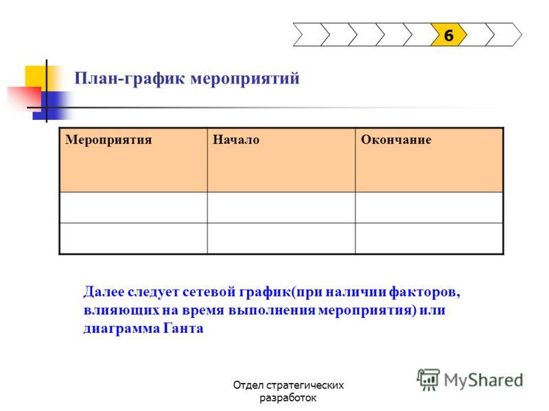 Отдел стратегических разработок План-график мероприятий 6 МероприятияНачалоОкончание Далее следует сетевой график(при наличии факторов, влияющих на время выполнения мероприятия) или диаграмма Ганта