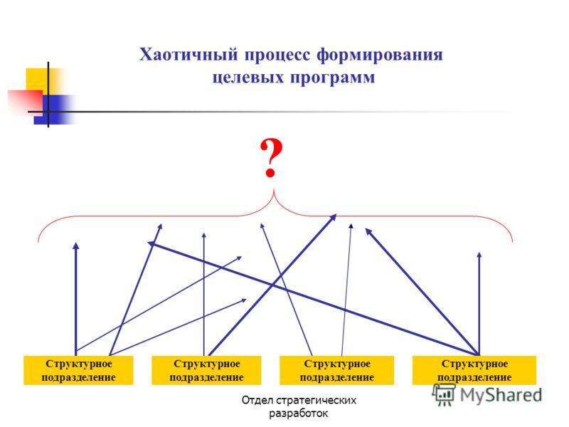 Отдел стратегических разработок Хаотичный процесс формирования целевых программ ? Структурное подразделение Структурное подразделение Структурное подразделение Структурное подразделение