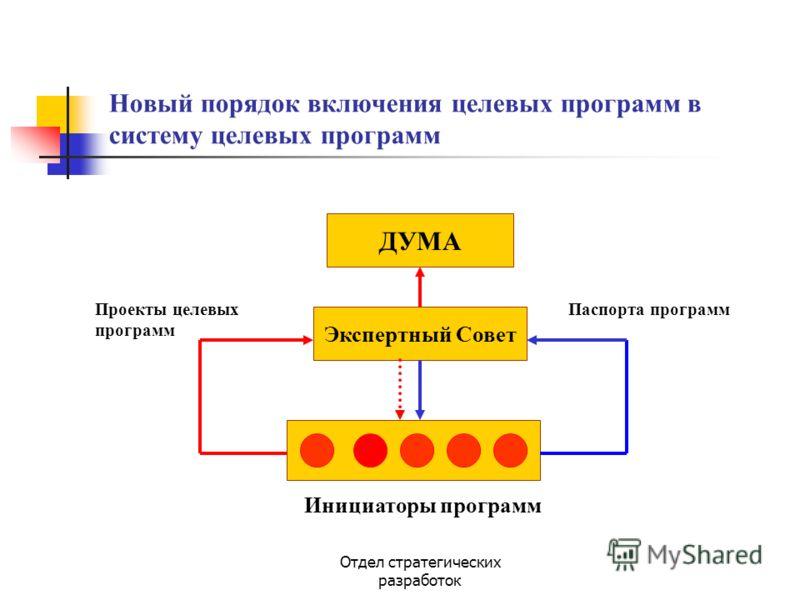 Отдел стратегических разработок Новый порядок включения целевых программ в систему целевых программ ДУМА Экспертный Совет Инициаторы программ Проекты целевых программ Паспорта программ