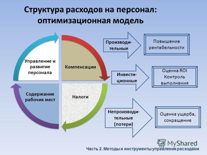 Структура расходов на персонал: оптимизационная модель Компенсации Налоги Содержание рабочих мест Управление и развитие персонала Часть 2. Методы и инструменты управления расходами Производи- тельные Инвести- ционные Непроизводи- тельные (потери) Пов
