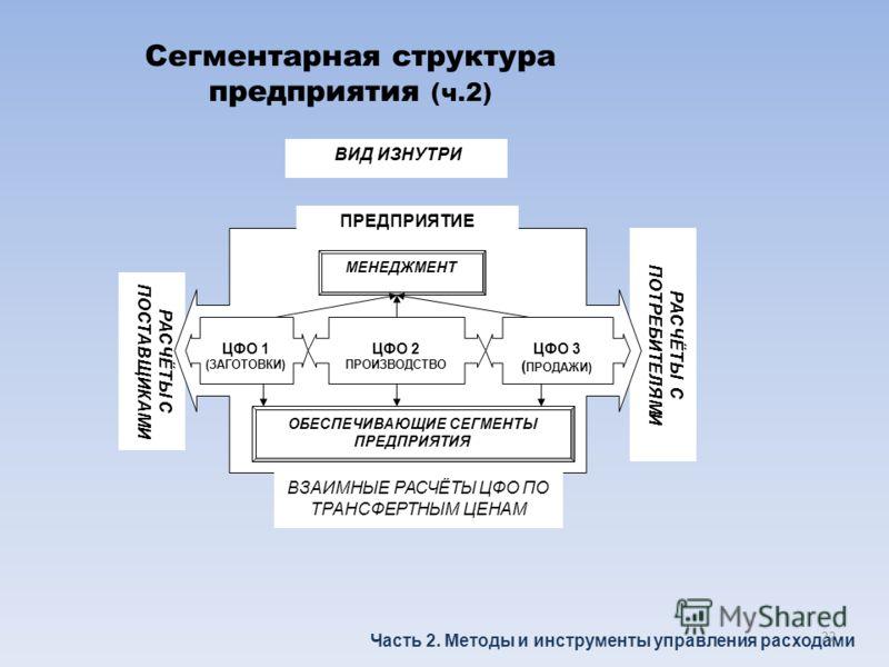 Сегментарная структура предприятия (ч.2) Часть 2. Методы и инструменты управления расходами ВИД ИЗНУТРИ РАСЧЁТЫ С ПОСТАВЩИКАМИ РАСЧЁТЫ С ПОТРЕБИТЕЛЯМИ ПРЕДПРИЯТИЕ ЦФО 1 (ЗАГОТОВКИ) ЦФО 2 ПРОИЗВОДСТВО ЦФО 3 ( ПРОДАЖИ) ВЗАИМНЫЕ РАСЧЁТЫ ЦФО ПО ТРАНСФЕРТ