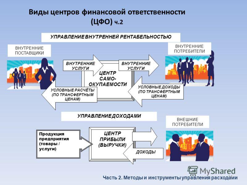 Виды центров финансовой ответственности (ЦФО) ч.2 Часть 2. Методы и инструменты управления расходами УПРАВЛЕНИЕ ВНУТРЕННЕЙ РЕНТАБЕЛЬНОСТЬЮ ЦЕНТР САМО- ОКУПАЕМОСТИ ВНУТРЕННИЕ ПОТРЕБИТЕЛИ ВНУТРЕННИЕ УСЛУГИ УСЛОВНЫЕ ДОХОДЫ (ПО ТРАНСФЕРТНЫМ ЦЕНАМ) ВНУТРЕ