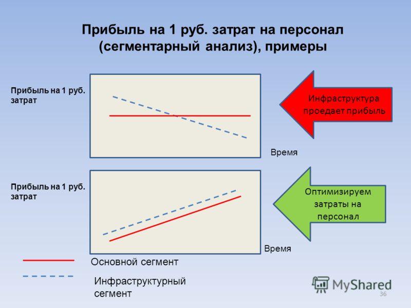 Прибыль на 1 руб. затрат на персонал (сегментарный анализ), примеры 36 Прибыль на 1 руб. затрат Время Основной сегмент Инфраструктурный сегмент Инфраструктура проедает прибыль Прибыль на 1 руб. затрат Время Оптимизируем затраты на персонал