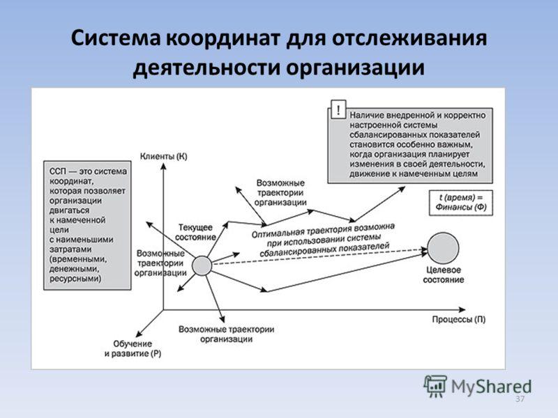Система координат для отслеживания деятельности организации 37