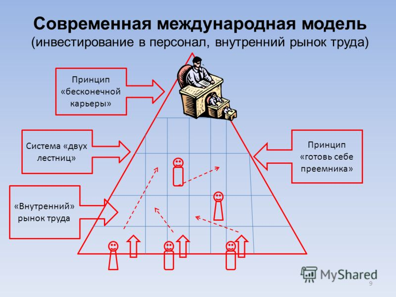 Современная международная модель (инвестирование в персонал, внутренний рынок труда) Принцип «бесконечной карьеры» Система «двух лестниц» «Внутренний» рынок труда Принцип «готовь себе преемника» 9