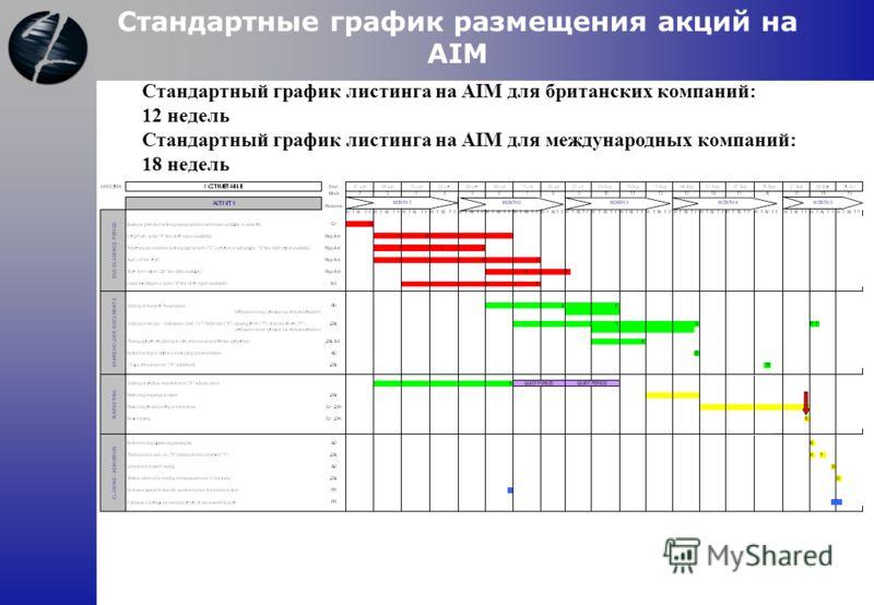 Стандартные график размещения акций на AIM Стандартный график листинга на AIM для британских компаний: 12 недель Стандартный график листинга на AIM для международных компаний: 18 недель