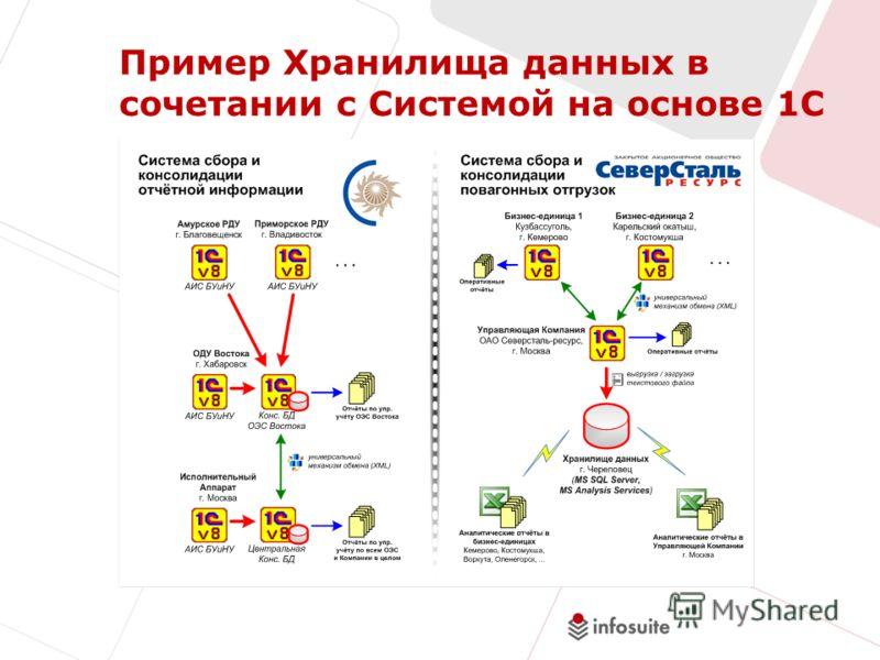 Пример Хранилища данных в сочетании с Системой на основе 1С