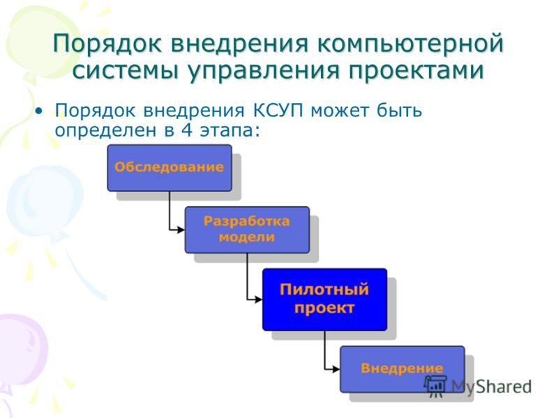 Порядок внедрения компьютерной системы управления проектами Порядок внедрения КСУП может быть определен в 4 этапа: