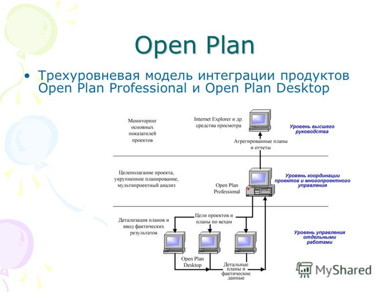 Open Plan Трехуровневая модель интеграции продуктов Open Plan Professional и Open Plan Desktop