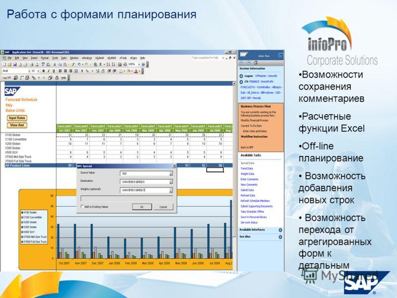 Работа с формами планирования Возможности сохранения комментариев Расчетные функции Excel Off-line планирование Возможность добавления новых строк Возможность перехода от агрегированных форм к детальным