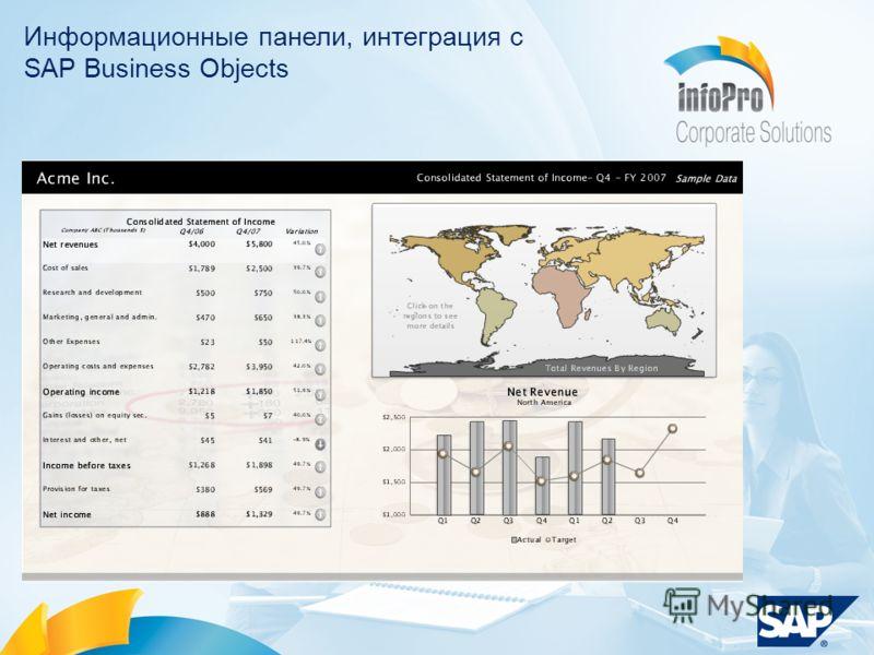 © SAP 2008 / Page 20 Анализ финансовых показателей Информационные панели, интеграция с SAP Business Objects