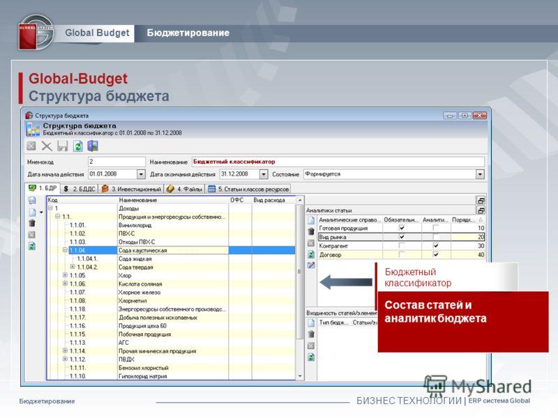 Бюджетирование БИЗНЕС ТЕХНОЛОГИИ | ERP система Global Global BudgetБюджетирование Global-Budget Структура бюджета Бюджетный классификатор Состав статей и аналитик бюджета
