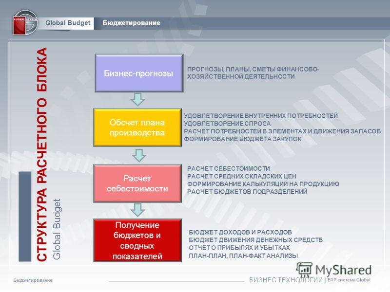 Бюджетирование БИЗНЕС ТЕХНОЛОГИИ | ERP система Global Global BudgetБюджетирование Обсчет плана производства Расчет себестоимости Получение бюджетов и сводных показателей УДОВЛЕТВОРЕНИЕ ВНУТРЕННИХ ПОТРЕБНОСТЕЙ УДОВЛЕТВОРЕНИЕ СПРОСА РАСЧЕТ ПОТРЕБНОСТЕЙ