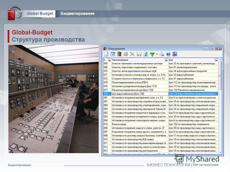 Бюджетирование БИЗНЕС ТЕХНОЛОГИИ | ERP система Global Global BudgetБюджетирование Global-Budget Структура производства