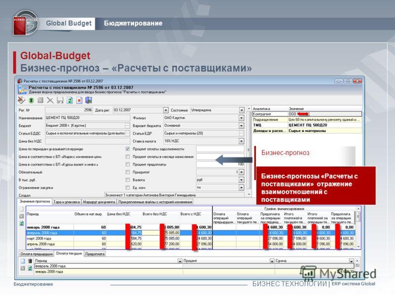Бюджетирование БИЗНЕС ТЕХНОЛОГИИ | ERP система Global Global BudgetБюджетирование Global-Budget Бизнес-прогноз – «Расчеты с поставщиками» Бизнес-прогноз Бизнес-прогнозы «Расчеты с поставщиками» отражение взаимоотношений с поставщиками