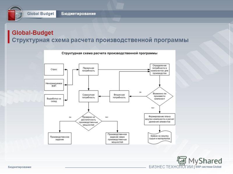Бюджетирование БИЗНЕС ТЕХНОЛОГИИ | ERP система Global Global BudgetБюджетирование Global-Budget Структурная схема расчета производственной программы