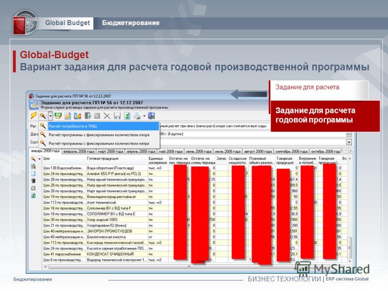 Бюджетирование БИЗНЕС ТЕХНОЛОГИИ | ERP система Global Global BudgetБюджетирование Global-Budget Вариант задания для расчета годовой производственной программы Задание для расчета Задание для расчета годовой программы