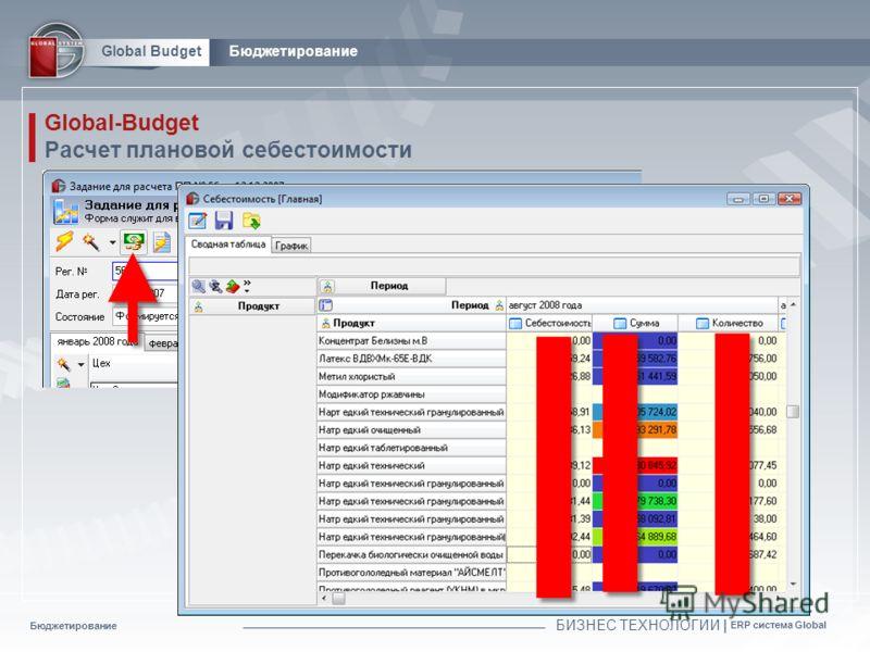 Бюджетирование БИЗНЕС ТЕХНОЛОГИИ | ERP система Global Global BudgetБюджетирование Global-Budget Расчет плановой себестоимости