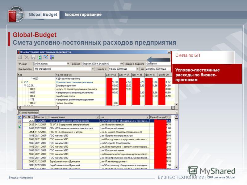 Бюджетирование БИЗНЕС ТЕХНОЛОГИИ | ERP система Global Global BudgetБюджетирование Global-Budget Смета условно-постоянных расходов предприятия Смета по БП Условно-постоянные расходы по бизнес- прогнозам
