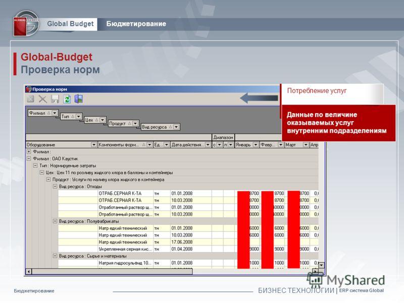 Бюджетирование БИЗНЕС ТЕХНОЛОГИИ | ERP система Global Global BudgetБюджетирование Global-Budget Проверка норм Потребление услуг Данные по величине оказываемых услуг внутренним подразделениям