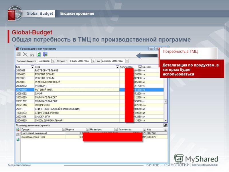 Бюджетирование БИЗНЕС ТЕХНОЛОГИИ | ERP система Global Global BudgetБюджетирование Global-Budget Общая потребность в ТМЦ по производственной программе Потребность в ТМЦ Детализация по продуктам, в которых будет использоваться