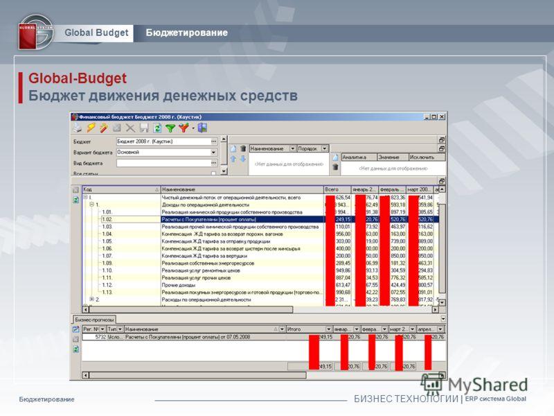 Бюджетирование БИЗНЕС ТЕХНОЛОГИИ | ERP система Global Global BudgetБюджетирование Global-Budget Бюджет движения денежных средств