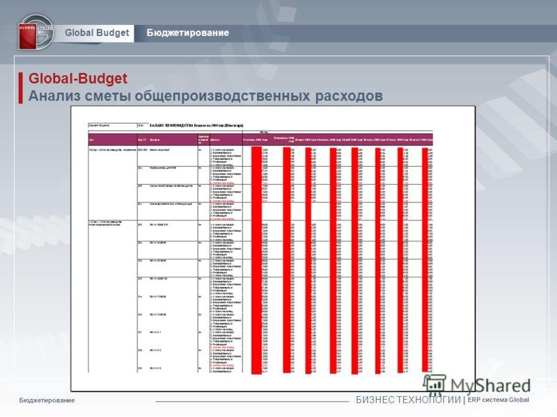 Бюджетирование БИЗНЕС ТЕХНОЛОГИИ | ERP система Global Global BudgetБюджетирование Global-Budget Анализ сметы общепроизводственных расходов