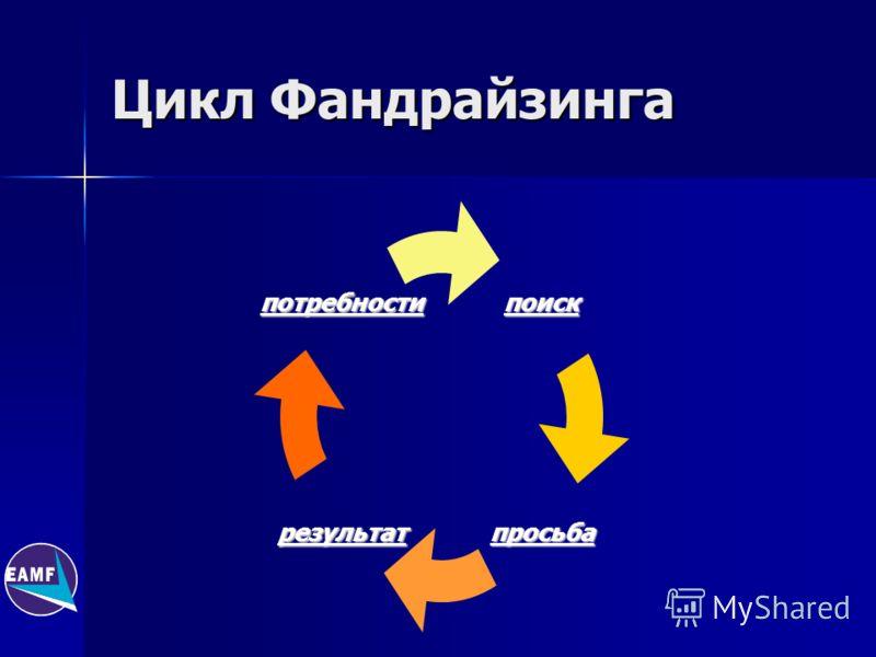 Цикл Фандрайзинга поиск просьбарезультат потребности