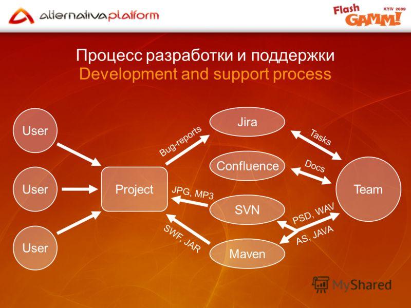 Процесс разработки и поддержки Development and support process Project User Team User Jira Confluence SVN Maven SWF, JAR Bug-reports JPG, MP3 Tasks Docs PSD, WAV AS, JAVA