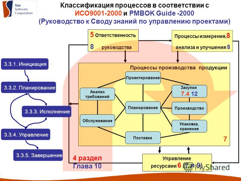 Классификация процессов в соответствии с ИСО9001-2000 и PMBOK Guide -2000 (Руководство к Своду знаний по управлению проектами) Процессы производства продукции 7 Управление ресурсами 6 (7 и 9) Процессы измерения, 8 анализа и улучшения 8 5 Ответственно