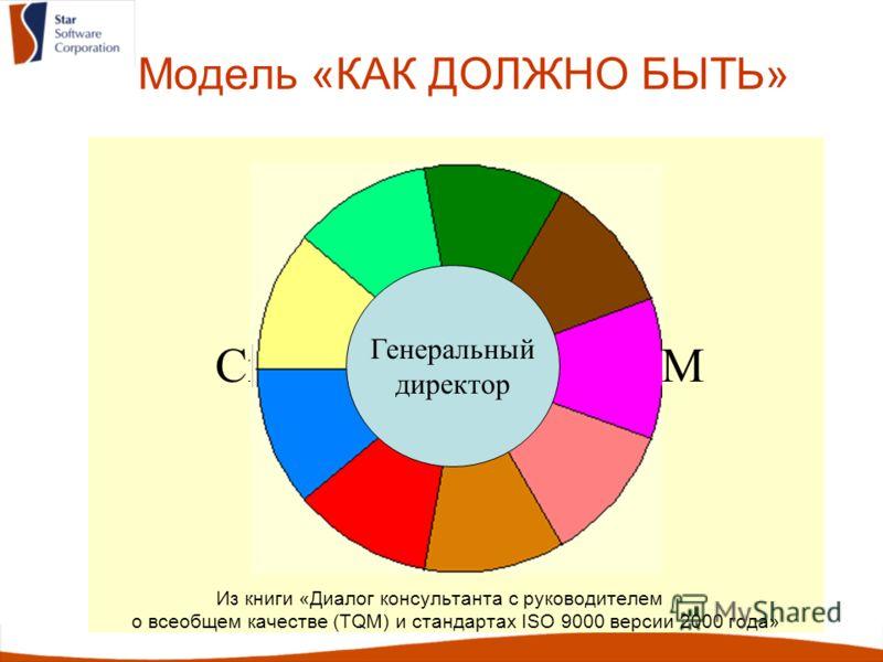 Модель «КАК ДОЛЖНО БЫТЬ» Из книги «Диалог консультанта с руководителем о всеобщем качестве (TQM) и стандартах ISO 9000 версии 2000 года» Спираль качества TQM Генеральный директор