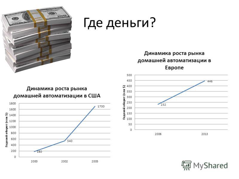 Где деньги?