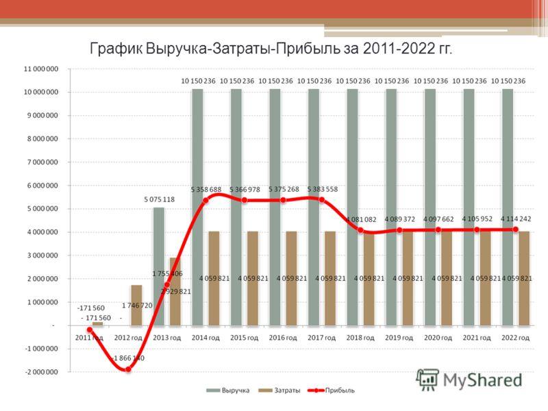 График Выручка-Затраты-Прибыль за 2011-2022 гг.