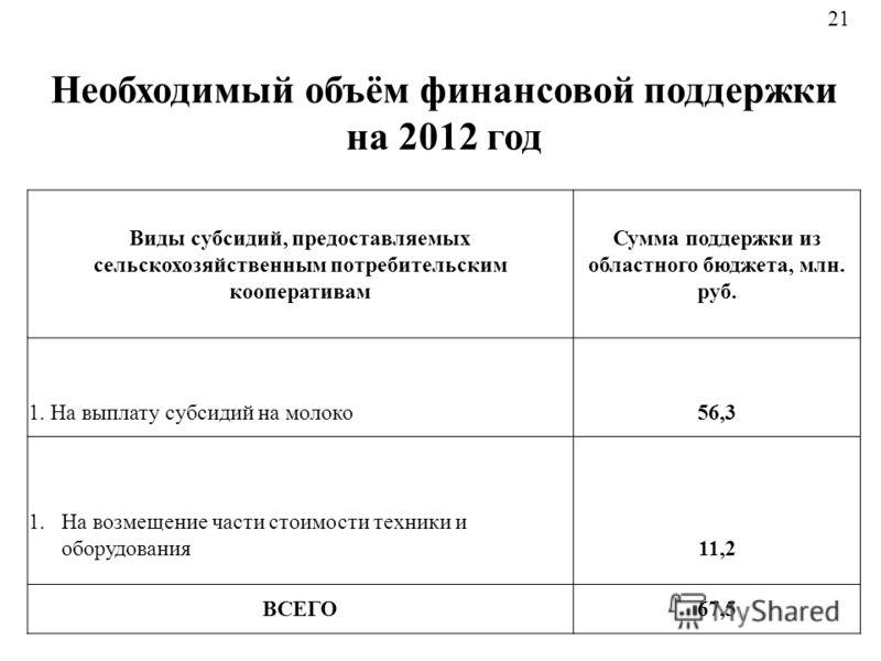 21 Необходимый объём финансовой поддержки на 2012 год Виды субсидий, предоставляемых сельскохозяйственным потребительским кооперативам Сумма поддержки из областного бюджета, млн. руб. 1. На выплату субсидий на молоко56,3 1.На возмещение части стоимос