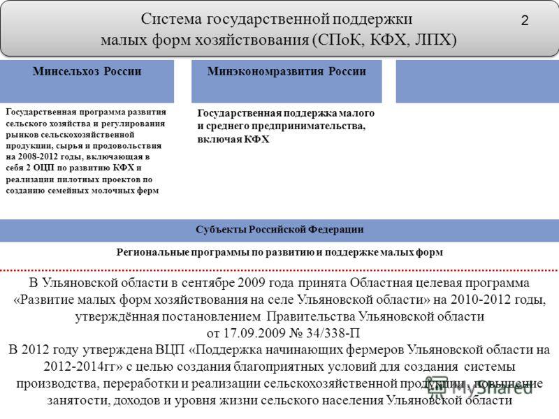 Минсельхоз РоссииМинэкономразвития России Государственная программа развития сельского хозяйства и регулирования рынков сельскохозяйственной продукции, сырья и продовольствия на 2008-2012 годы, включающая в себя 2 ОЦП по развитию КФХ и реализации пил