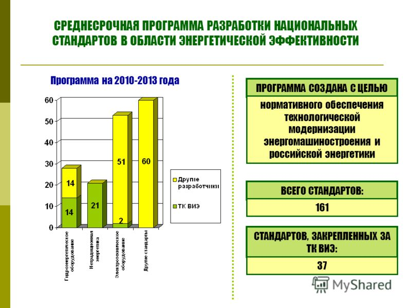 СРЕДНЕСРОЧНАЯ ПРОГРАММА РАЗРАБОТКИ НАЦИОНАЛЬНЫХ СТАНДАРТОВ В ОБЛАСТИ ЭНЕРГЕТИЧЕСКОЙ ЭФФЕКТИВНОСТИ Программа на 2010-2013 года ПРОГРАММА СОЗДАНА С ЦЕЛЬЮ нормативного обеспечения технологической модернизации энергомашиностроения и российской энергетики